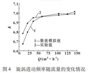 旋涡进动频率随流量的变化情况