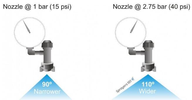 以扁平风扇喷嘴为例,较低的压力会增加液滴的中位直径