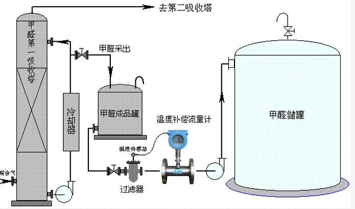 涡轮流量计在甲醇工艺中的安装示意图