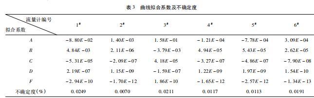 曲线拟合系数及不确定度