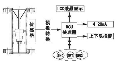 金属管浮子流量计结构图
