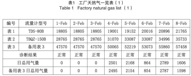 工厂天然气一览表