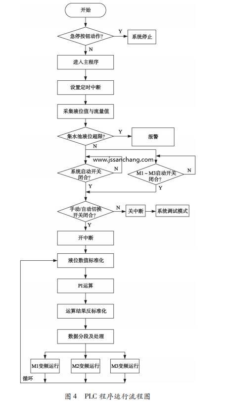 PLC 程序运行流程图