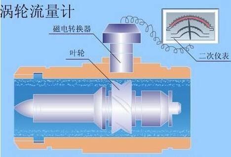 涡轮流量计工作原理