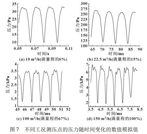 不同工况测压点的压力随时间变化的数值模拟值