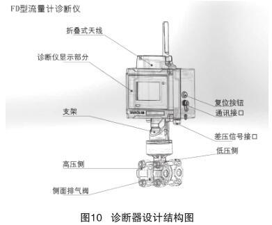 诊断器设计结构图