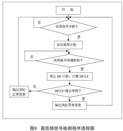 高低频信号检测程序流程图