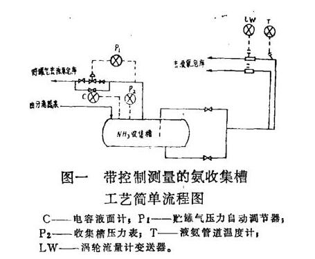 带控制测量的氨收集槽工艺简单流程图