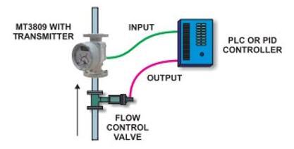 金属管转子流量计适用于各种气体、液体和蒸汽应用1