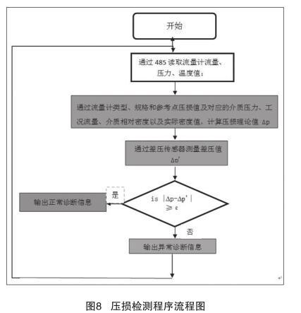 压损检测程序流程图