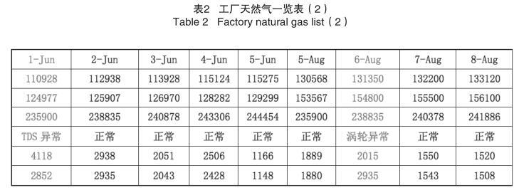 工厂天然气一览表2