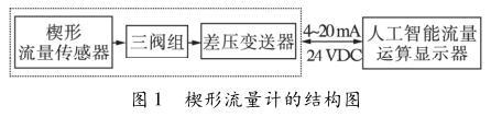 楔形流量计的结构图