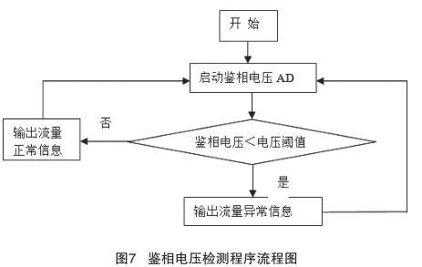 鉴相电压检测程序流程图