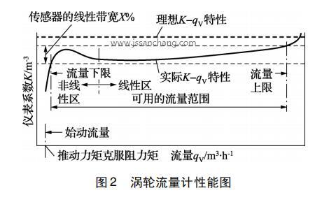 涡轮流量计性能图