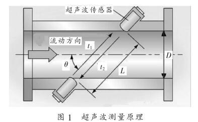 超声波测量原理
