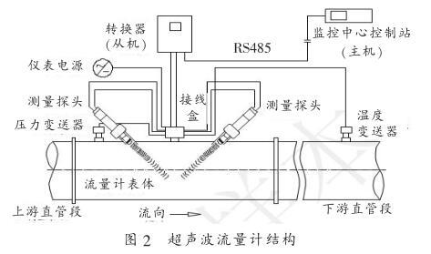 超声波流量计结构