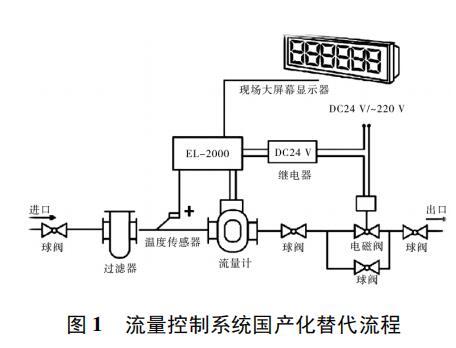 流量控制系统国产化替代流程
