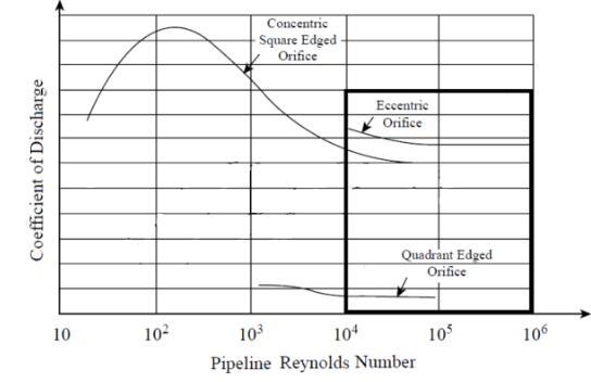 雷诺数表示惯性力与粘性力之比