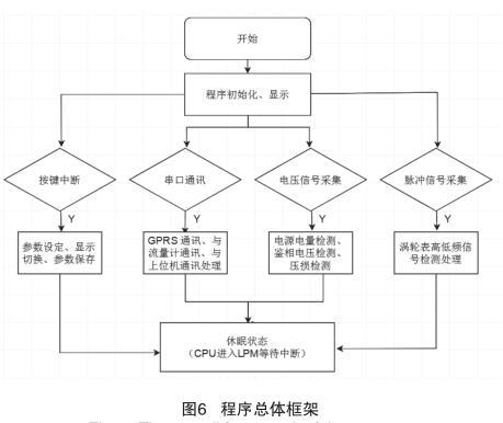 程序总体框架