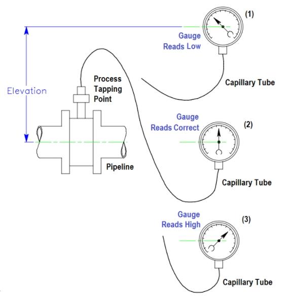如果仪表或变送器具有调零功能,则可以通过重新设置调零以补偿高程变化来完全消除高程误差