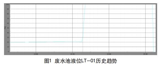废水池液位LT-01历史趋势