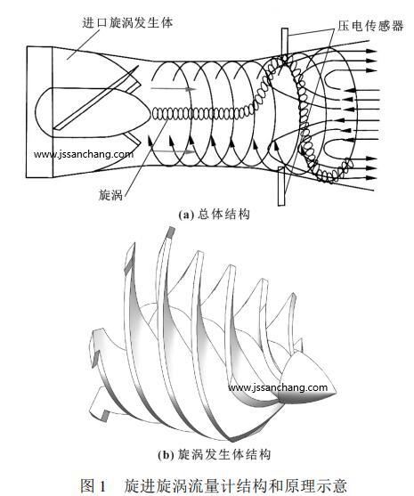 旋进旋涡流量计总体结构