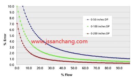 该范围足够高以非常小化由于温度变化引起的液体密度变化所引起的误差