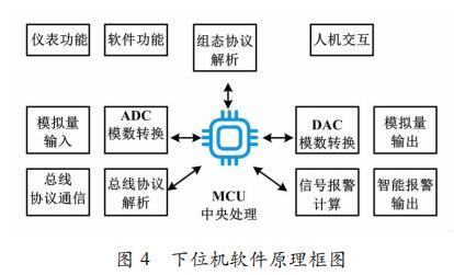 下位机软件原理框图