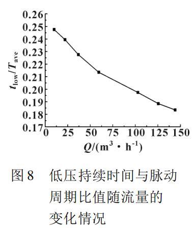 低压持续时间与脉动 周期比值随流量的 变化情况