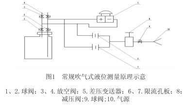 常规金属管流量测量原理示意