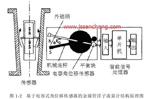 基于电容式角位移传感器的金属管浮子流量计结构原理图
