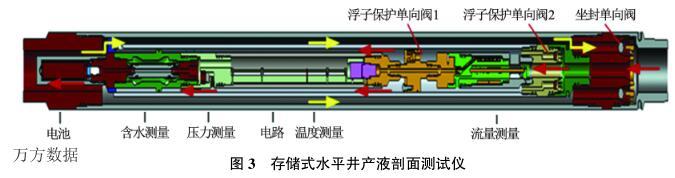存储式水平井产液剖面测试仪