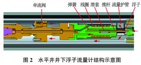 水平井井下浮子流量计结构示意图