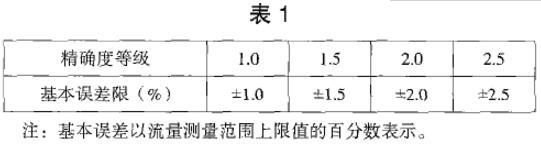 金属管浮子流量计精度等级对应的误差表