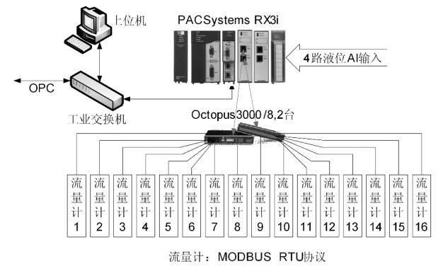 金属管转子流量计的ModBus RTU 协议