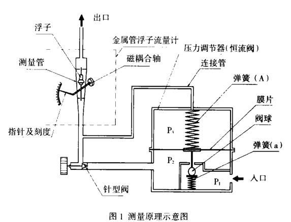 金属管转子流量计测量示意图