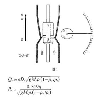 金属管浮子流量计测量原理图以及计算公式