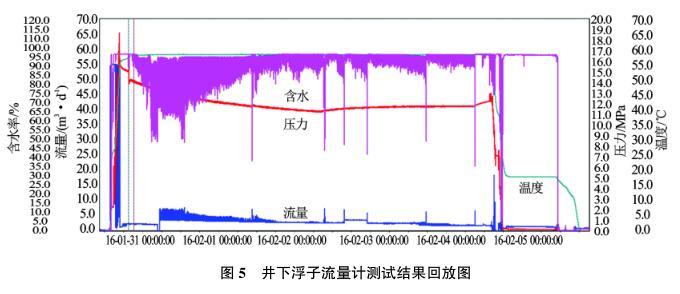 井下浮子流量计测试结果回放图