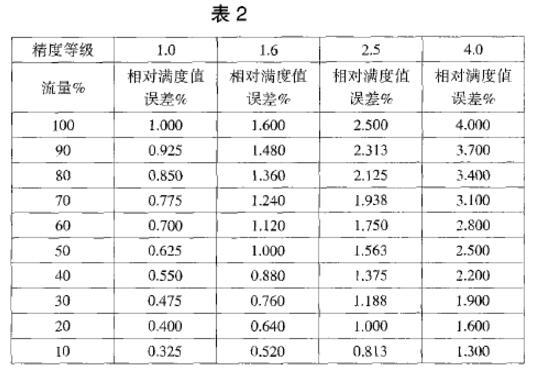 按照VDI/VDE3513计算出的各个测量点上的相对满度值误差