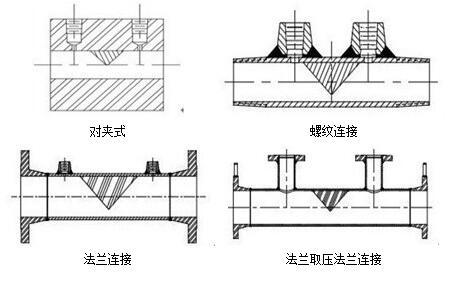 楔形流量计结构形式