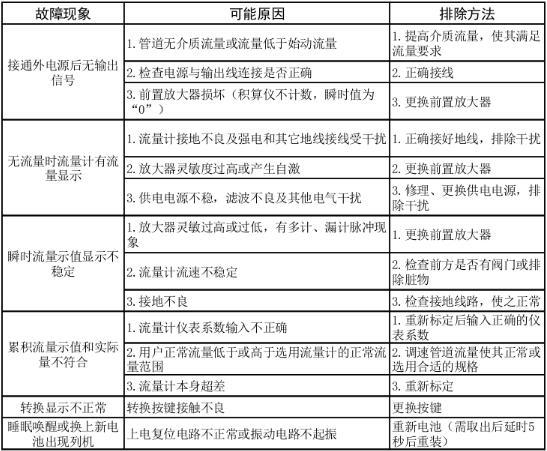 智能旋进旋涡lehu66.vip乐虎国际故障维护排除表